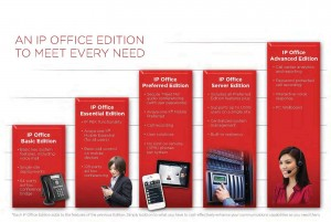Avaya IP Office Systems Maryland Virginia & Pennsylvania