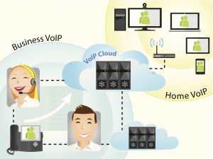 Using VoIP for a Multiple Location Business